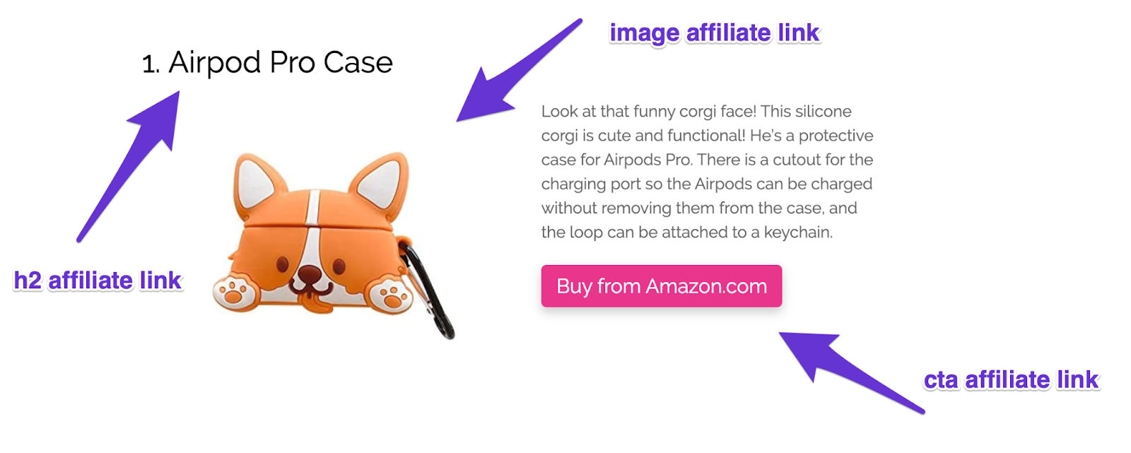 product list item in blog post with h2, image and cta button having affiliate link