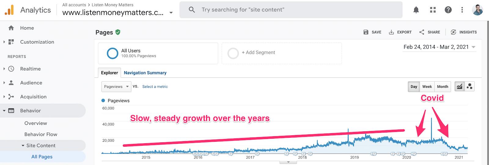 analytics growth of lmm content development