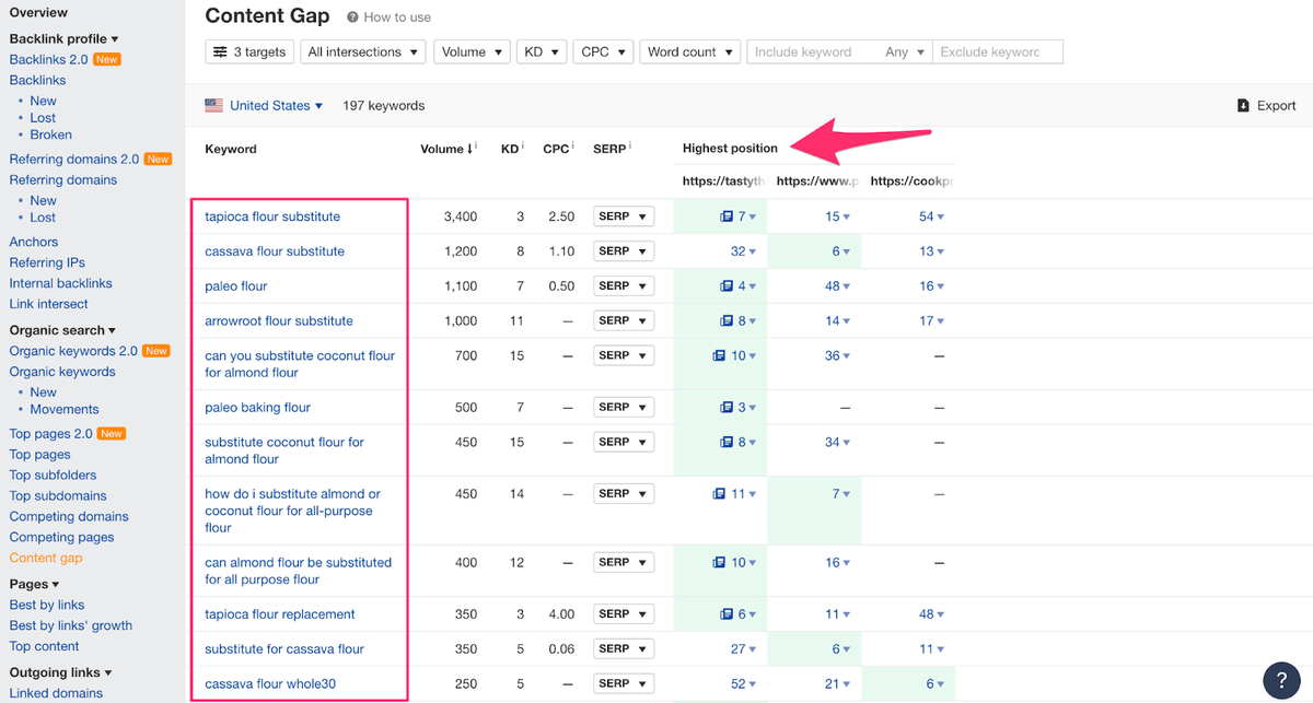 keywords competitors rank for using ahrefs content gap analysis