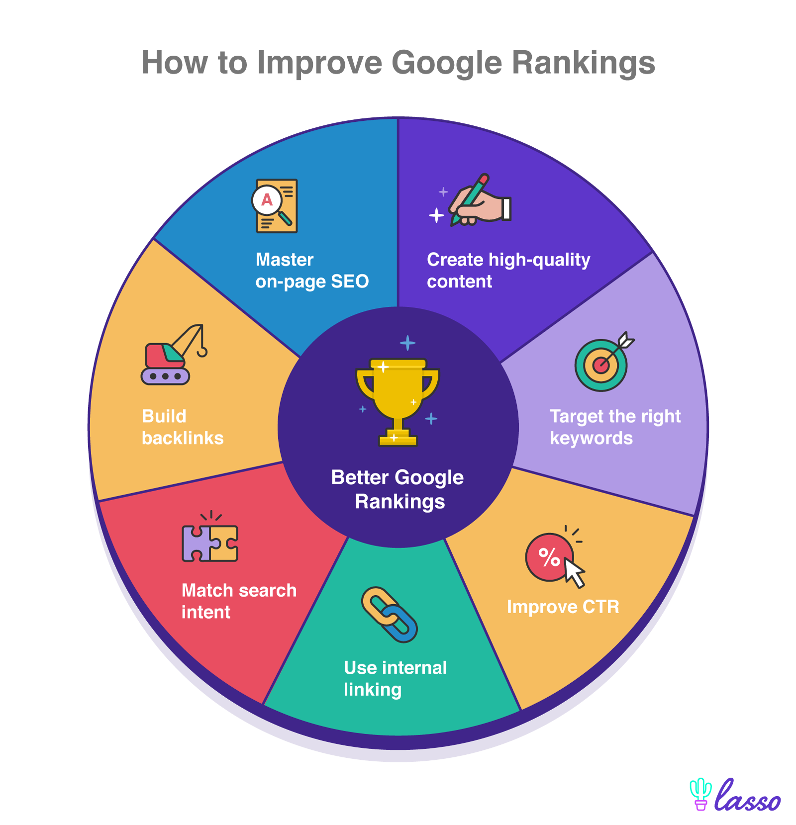 circle with ways to improve google rankings