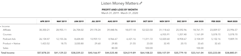 Listen Money Matters Monthly Affiliate Revenue Quickbooks