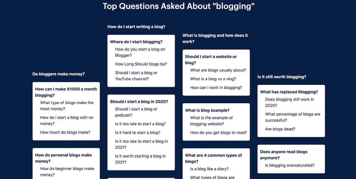 usetopic results of questions all in one place about blogging