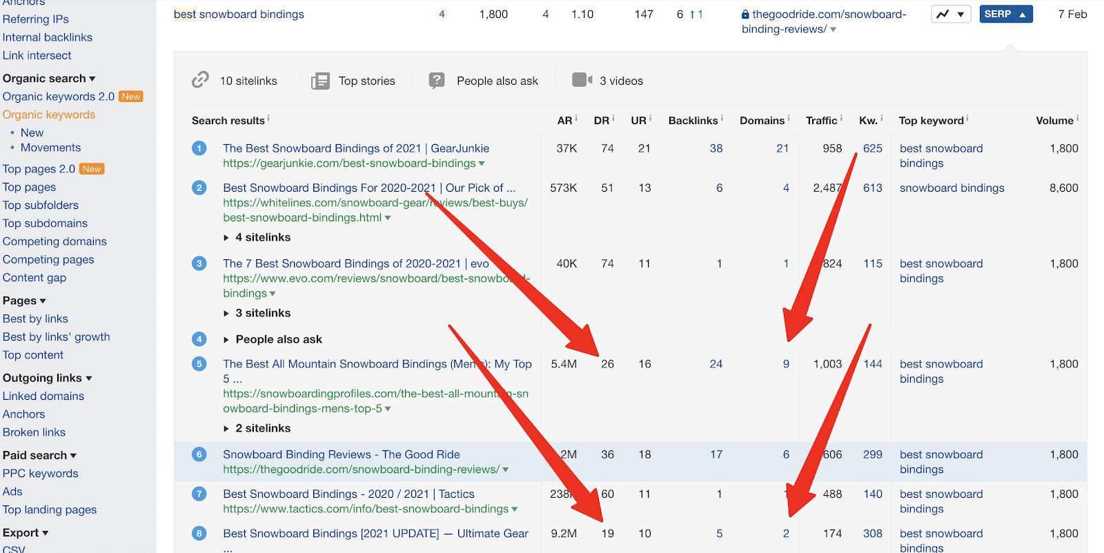 ahrefs ranking posts on serp