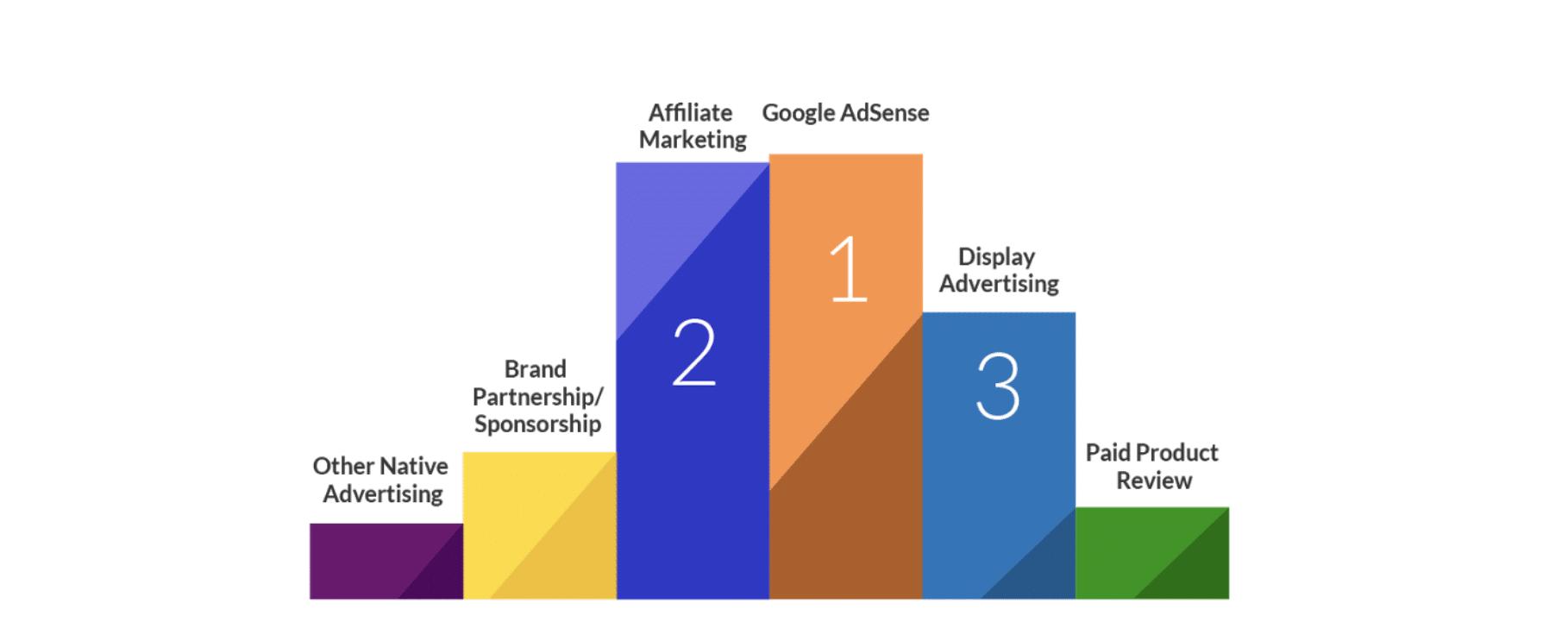 bar graph listing affiliate marketing and adsense as top revenue sources