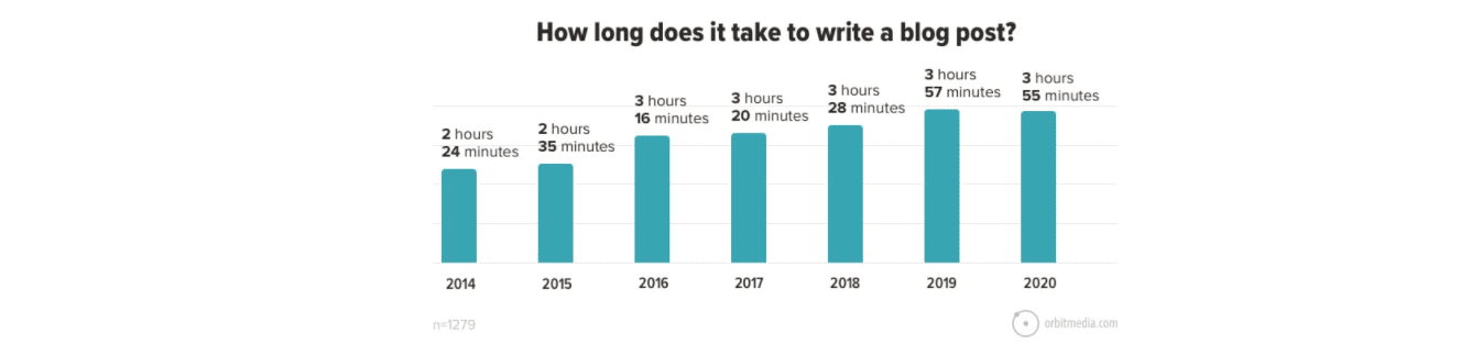 average-blog-post-time