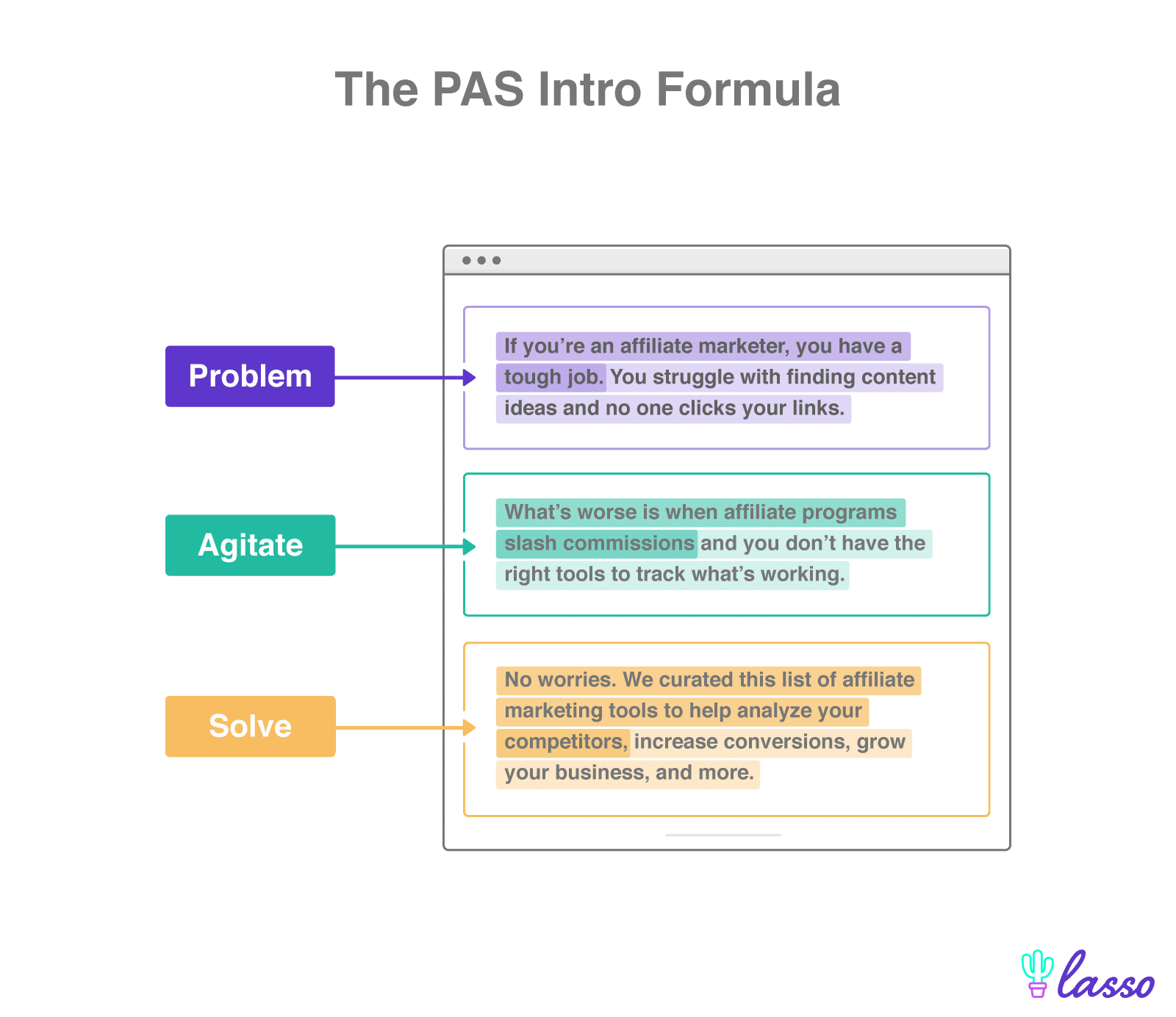 problem agitate solve intro formula with each section a different color