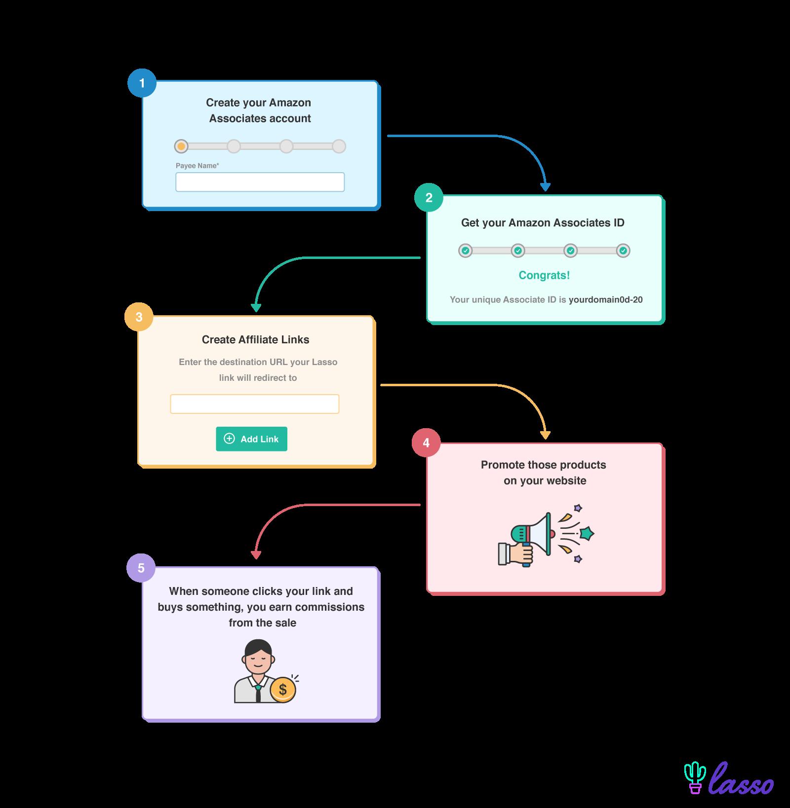 amazon affiliate program process