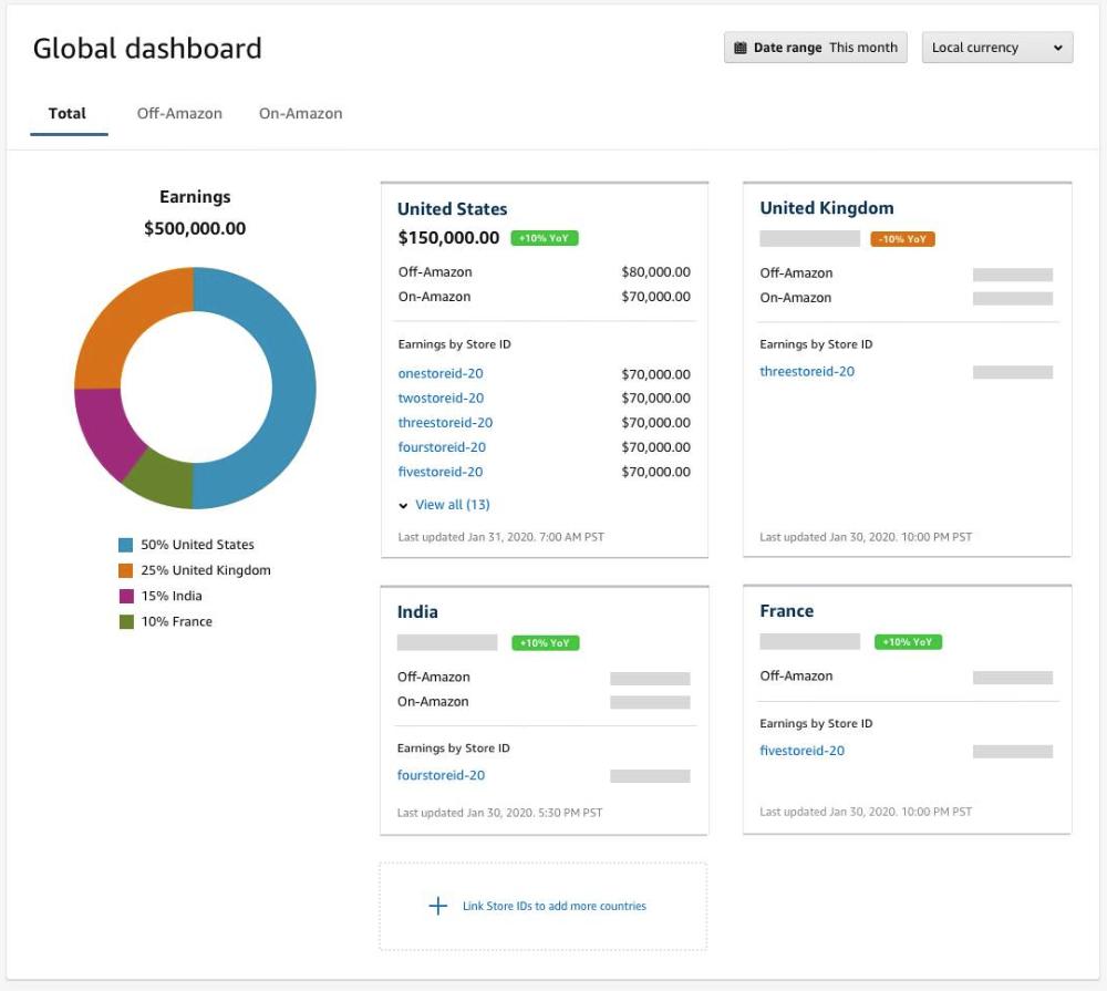 amazon affiliate global dashboard