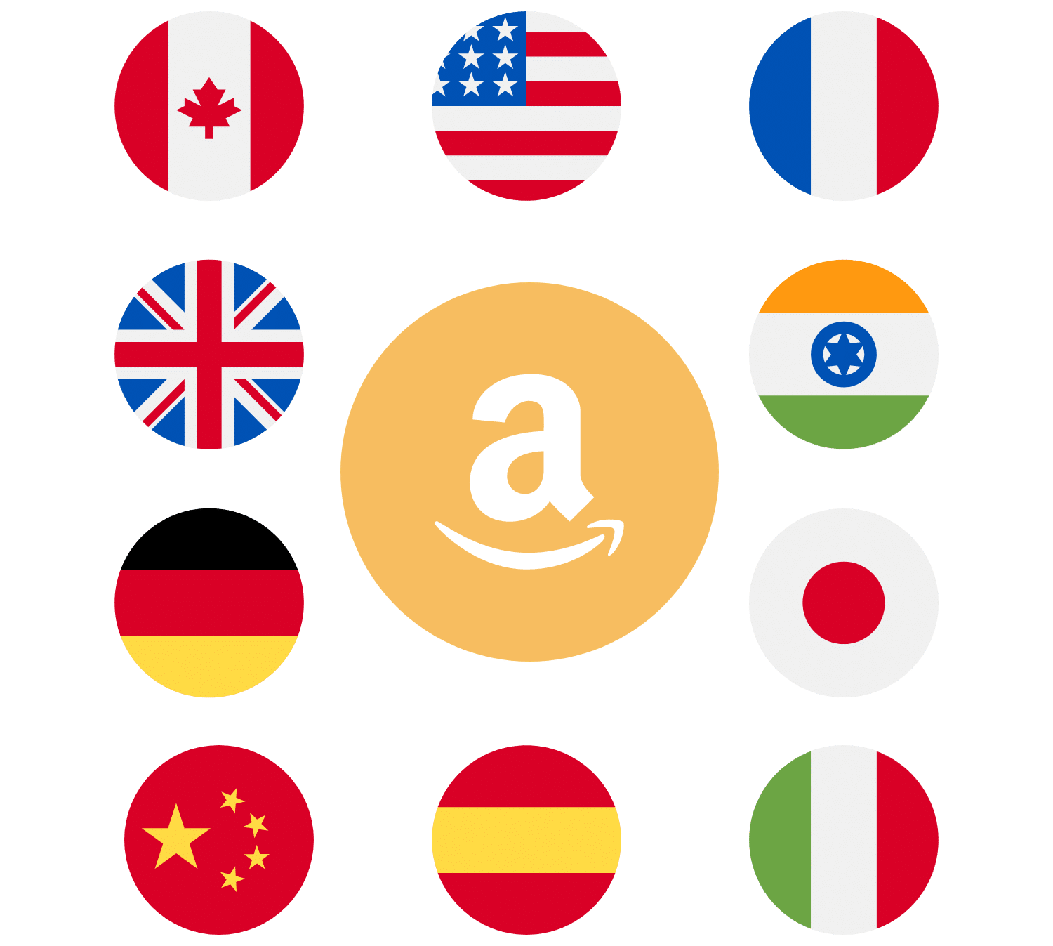 Amazon International Monetization