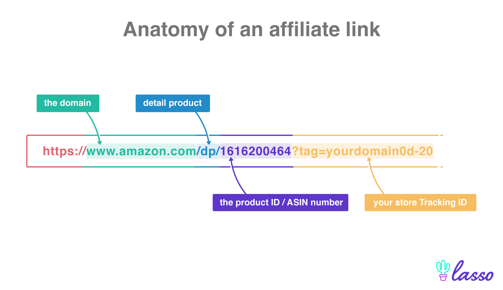 a color coded url breakdown of an amazon affiliate link