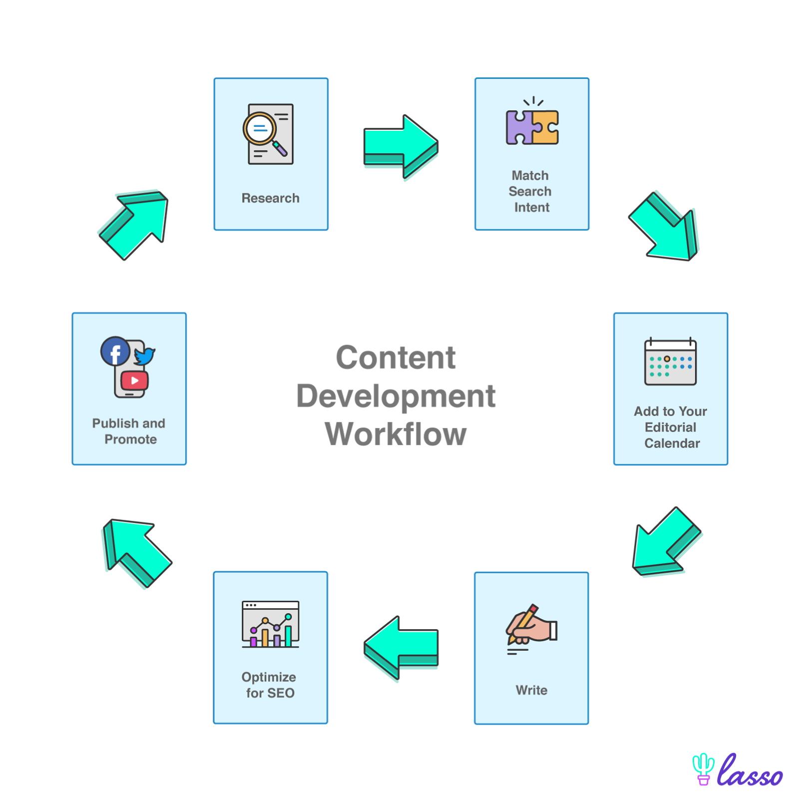 workflow in six steps of doing content development from research to publishing
