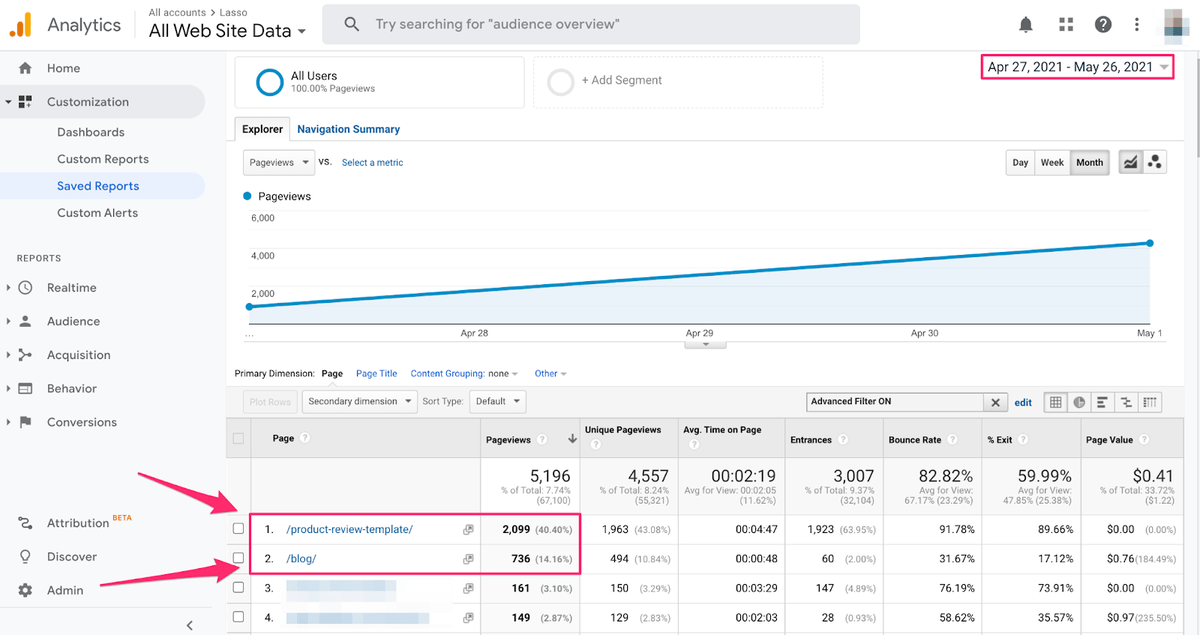 analytics product review metric page views