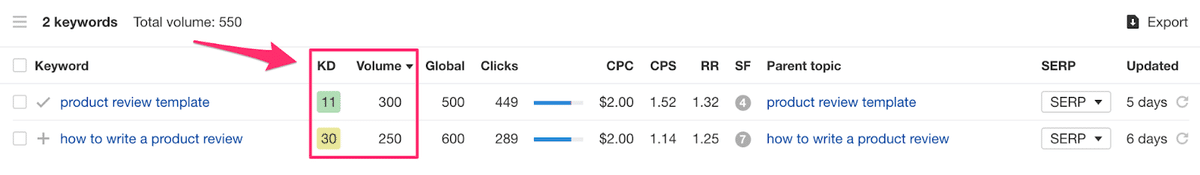niche keyword terms and kd score